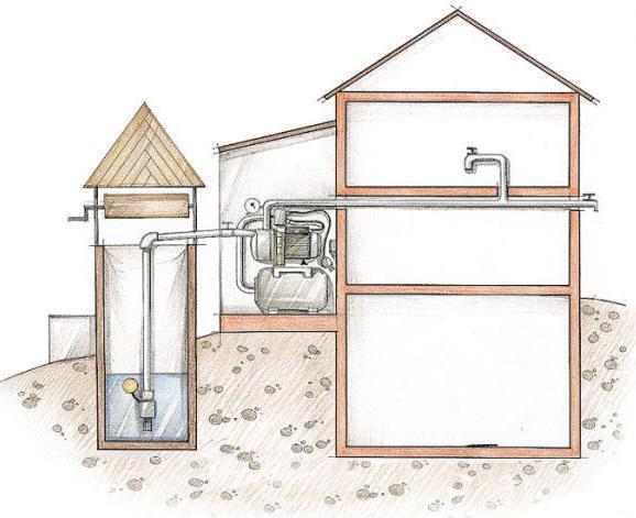 водоснабжение из колодца схема