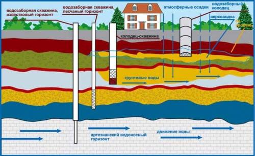 водоснабжение дома 2